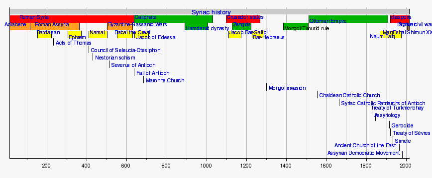Gallery For u0026gt; Persian Empire Timeline
