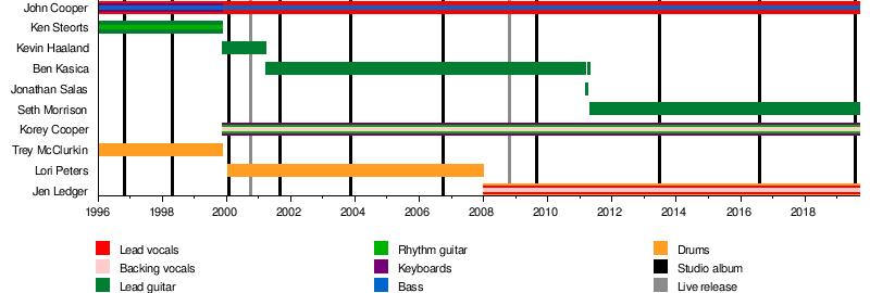 Skillet (band) - Wikipedia