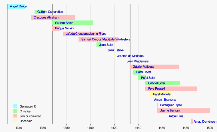 polo timeline