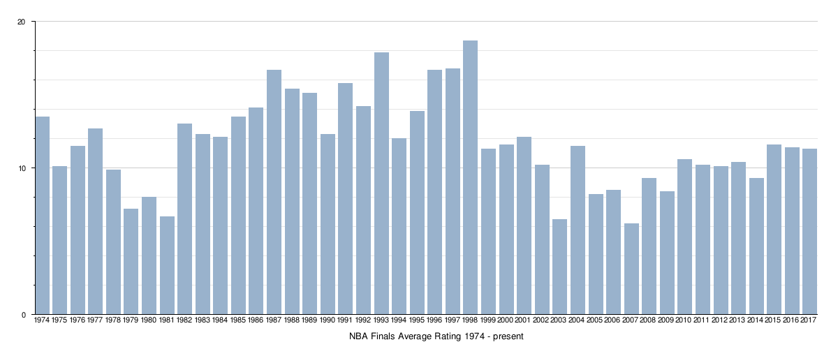NBA Finals television ratings - Wikipedia