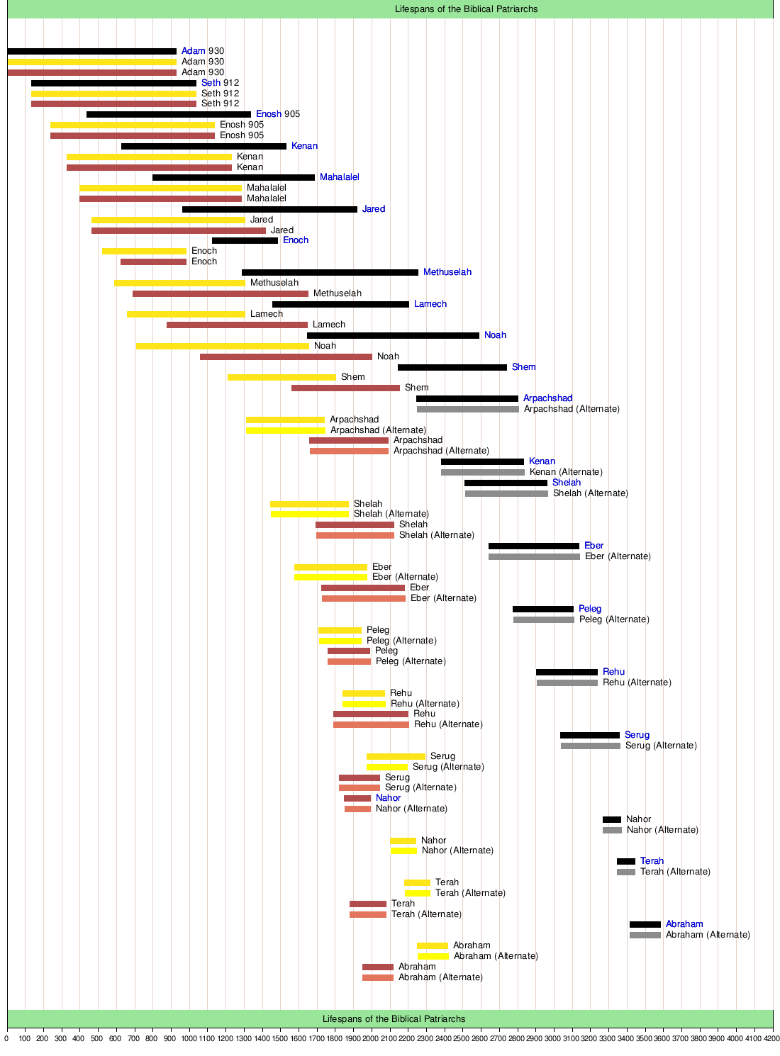 graphic regarding Free Printable Bible Timeline named Patriarchs (Bible) - Wikipedia