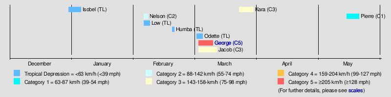 2006 07 Australian Region Cyclone Season Wikipedia