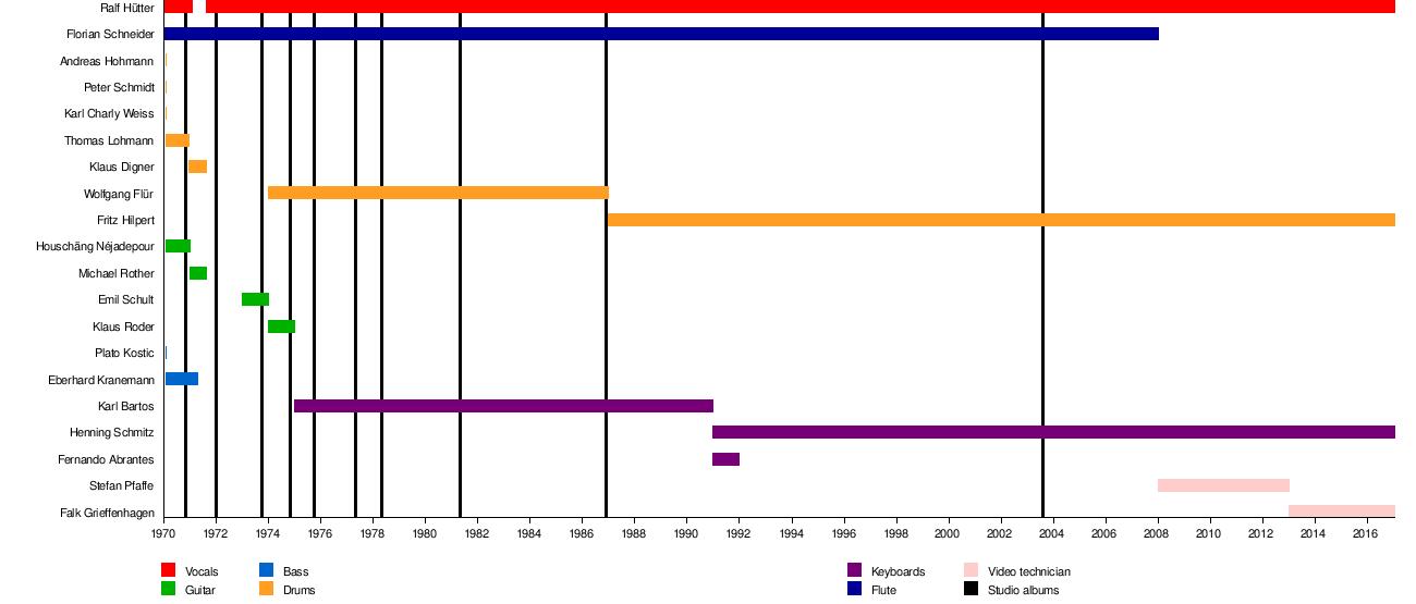 Kraftwerk - Wikipedia, the free encyclopediaKraftwerk Discography