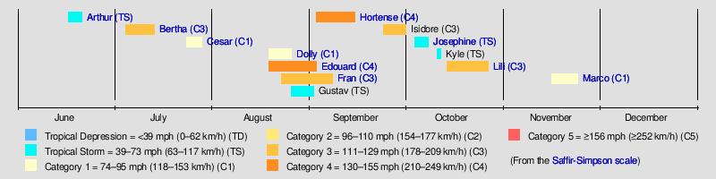 1996 atlantic hurricane season wikipedia