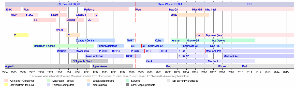 Timeline Of Macintosh Models
