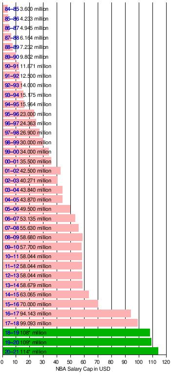 NBA salary cap - Wikipedia 8b83f2dda56