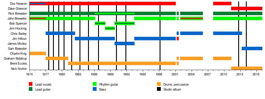 The Angels (Australian band) - Wikipedia