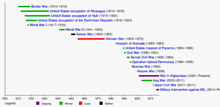 Timeline of United States at war - Wikipedia