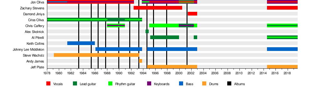 Savatage - WikiVisually