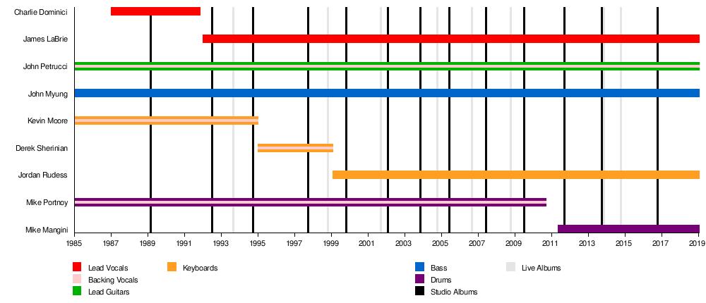 Dream theater wikipedia timelineedit thecheapjerseys Choice Image