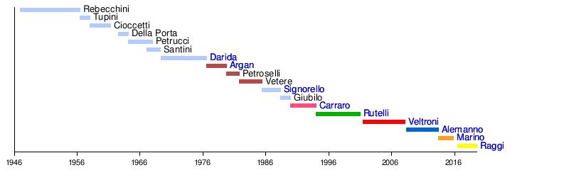 Mayor of Rome - WikiVisually