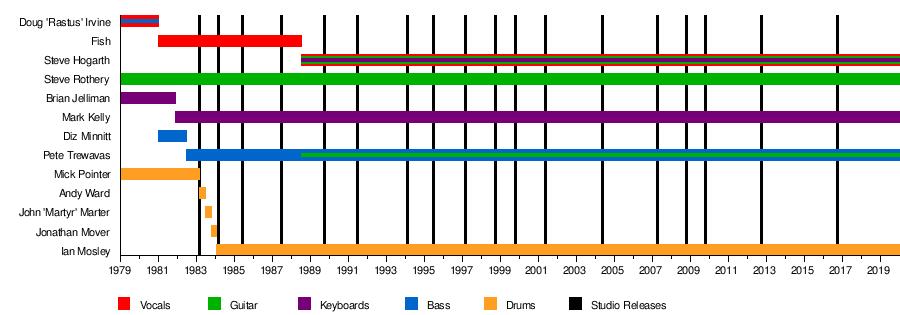 Marillion - Wikipedia