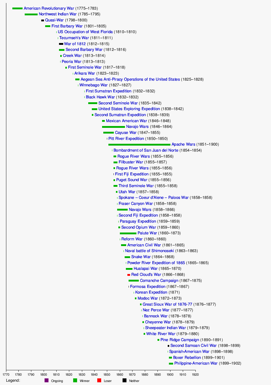 Timeline Of United States At War Wikipedia - Us states in order