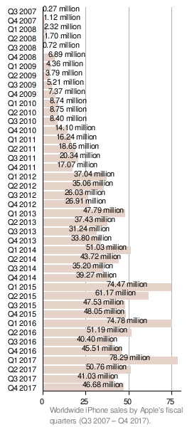 Apple Sold 61 Million First Generation IPhone Units Over Five Quarters Sales In The Fourth Quarter Of 2008 Temporarily Surpassed Those Research