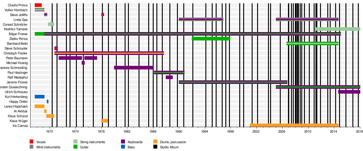 Tangerine Dream - Wikipedia