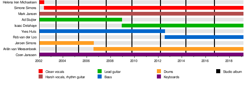 Epica Band Wikipedia