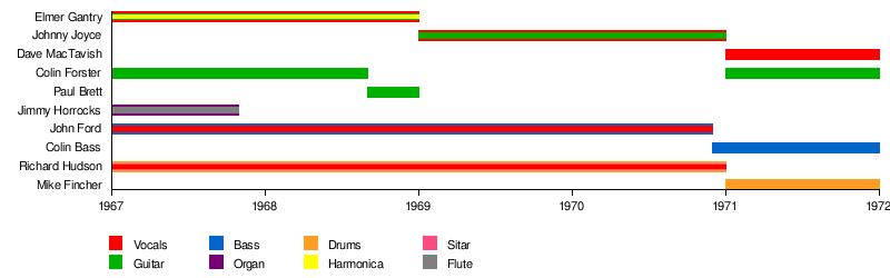 Elmer Gantry's Velvet Opera - Wikipedia