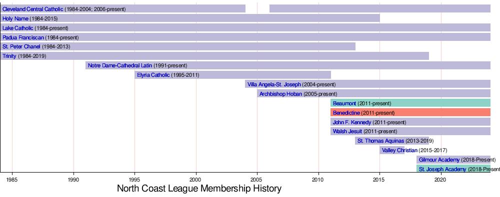 North Coast League - Wikipedia