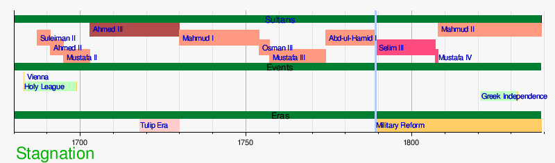 Template:Timeline of Stagnation of the Ottoman Empire - Template:Timeline Of Stagnation Of The Ottoman Empire - Wikipedia