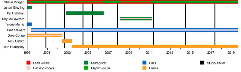Seether - Wikipedia