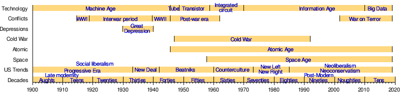 Main Article Timeline Of Contemporary History