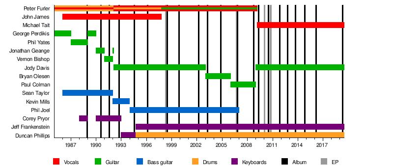 Newsboys - Wikipedia