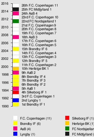 matchcenter index Lyngby BK : Esbjerg fB