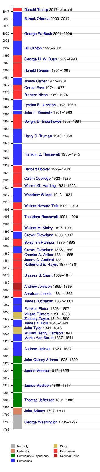 United States presidential inauguration - Wikipedia