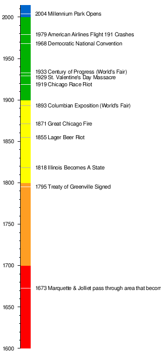 image relating to American History Timeline Printable named Timeline of Chicago background - Wikipedia