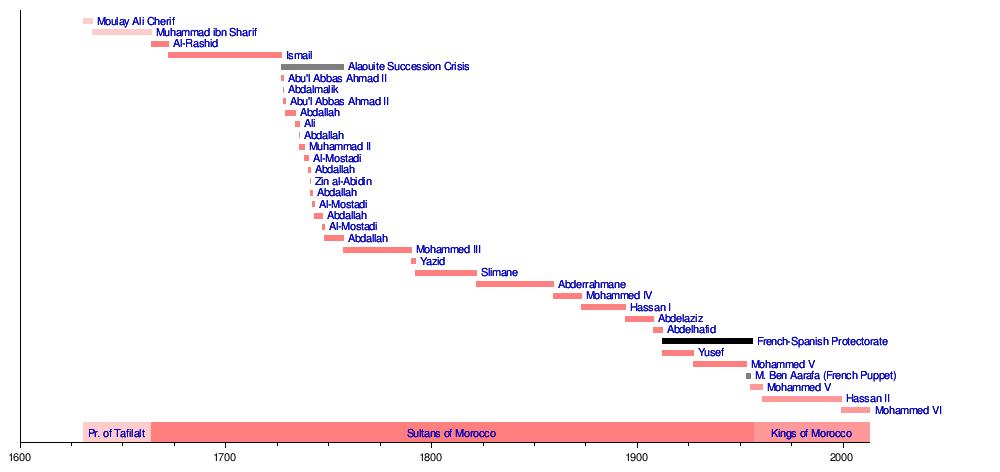 Babylonian Family Tree Family Tree[edit