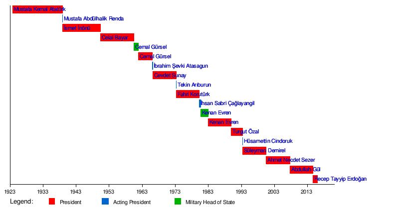 list of presidents of turkey wiki everipedia