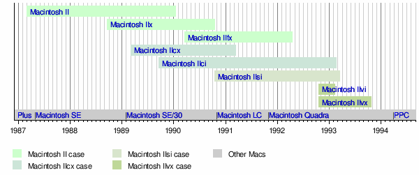 Macintosh Ii Wikipedia Read the mc gui wiki, detailing its background, how it features in mc gui's career, and its style. macintosh ii wikipedia