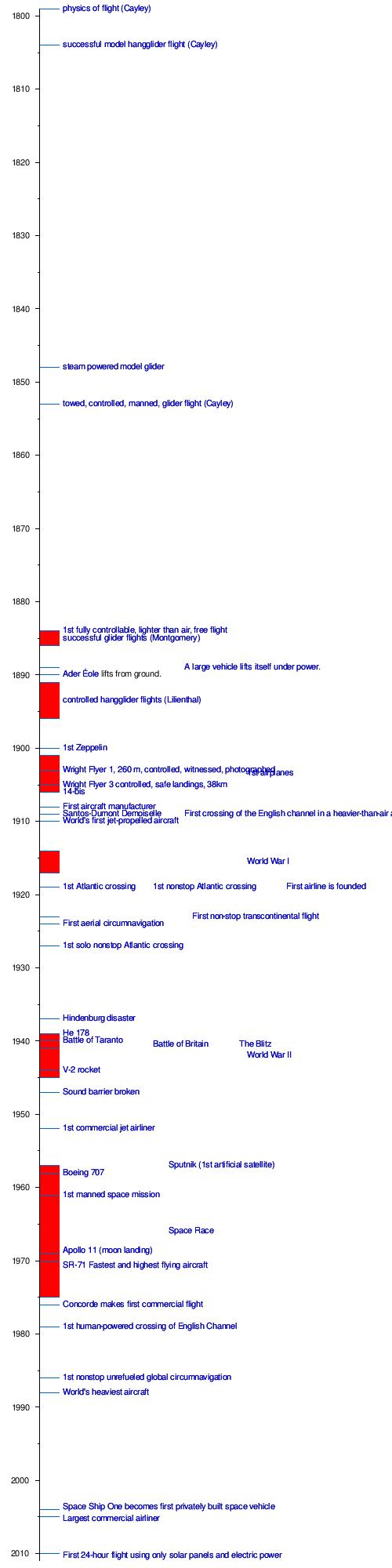 Timeline of aviation - Wikipedia