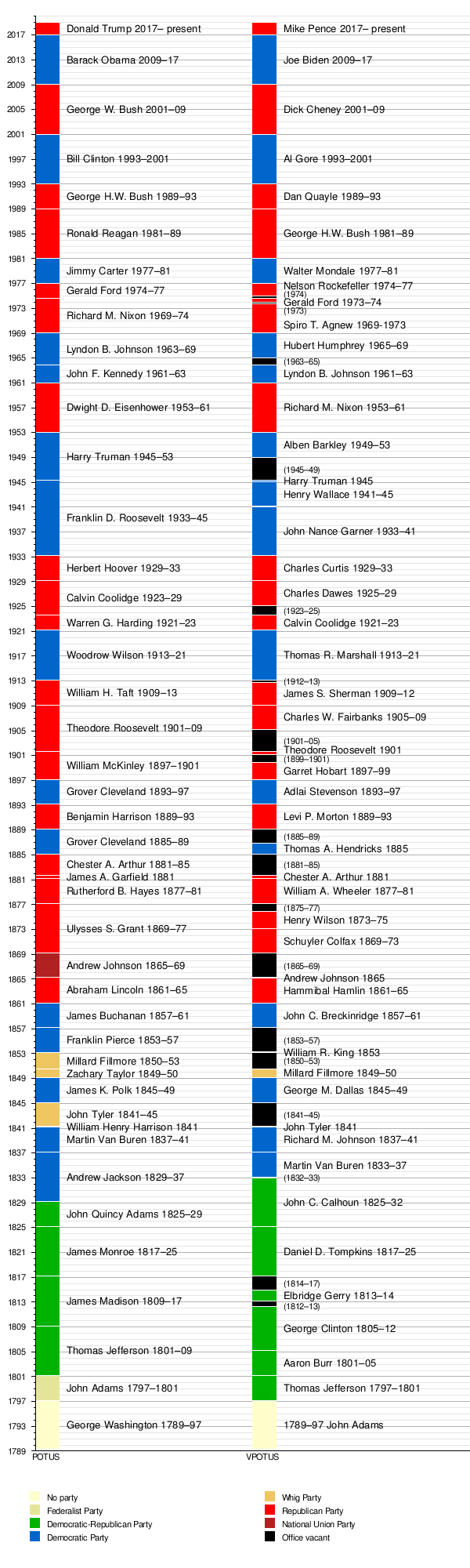 template timeline us presidents and vice presidents wikipedia