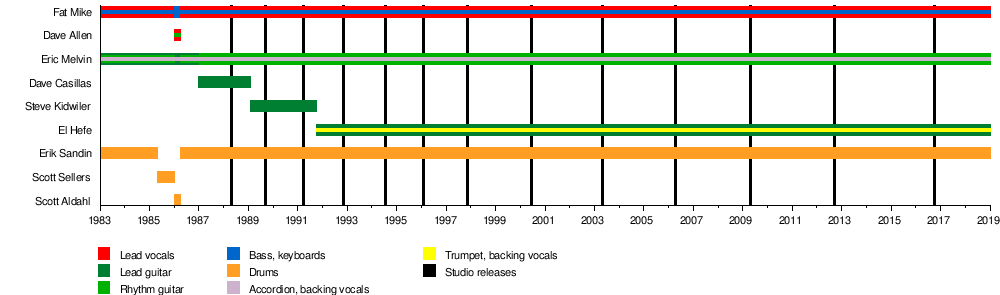 Nofx Wikipedia