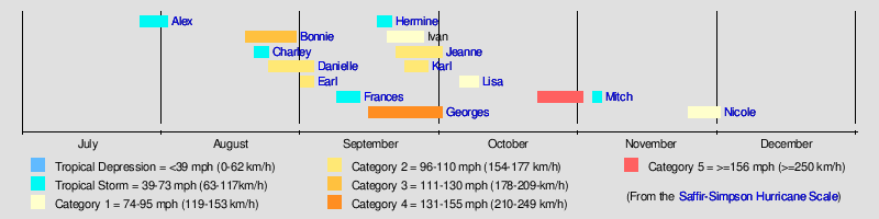 1998 Hurricane Season - Wikipedia