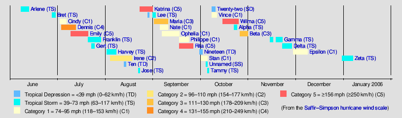 see also list of storms in the 2005 atlantic hurricane season and timeline of the 2005 atlantic hurricane season