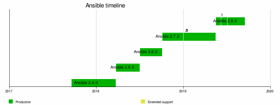 Ansible Software Wikipedia