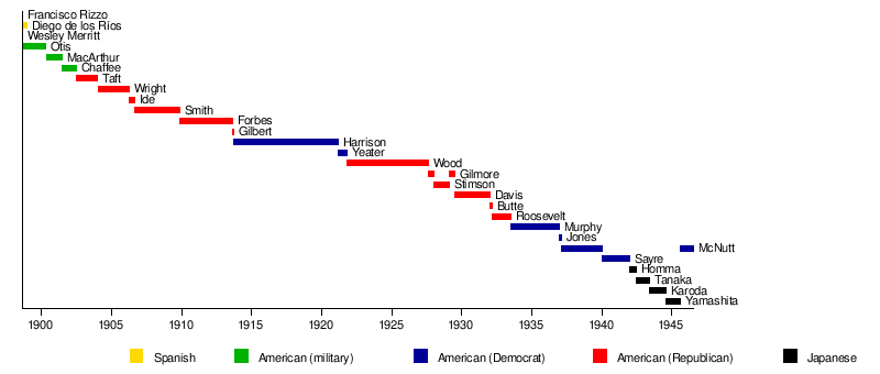 Pagdating ng mga amerikano sa pilipinas wikipedia dictionary