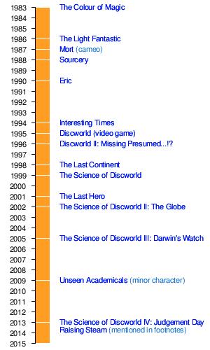 rincewind wikipedia