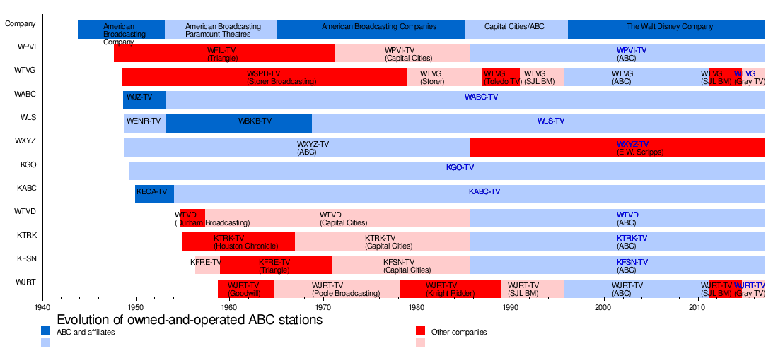 ABC Owned Television Stations - Wikipedia