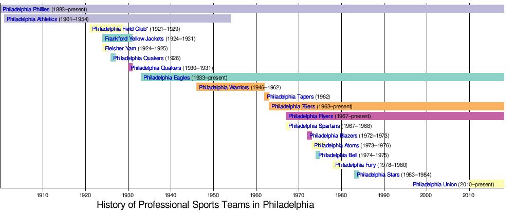 915e2e7bbc7 Sports in Philadelphia - Wikipedia