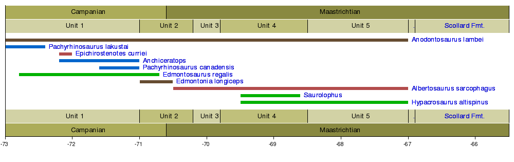 Dinosaur biostratigraphy - Wikipedia