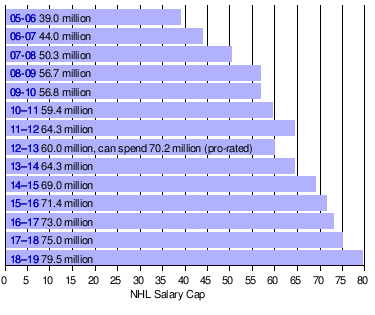 See also edit . NHL Collective Bargaining Agreement · Player salaries ... 0f47fab55b1