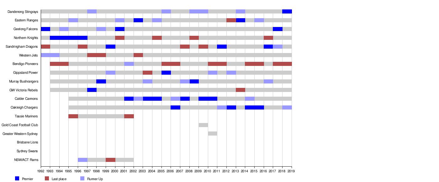 NAB League - Wikipedia