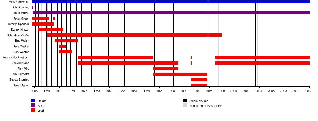 User:Woknam66/timelines - WikiVisually