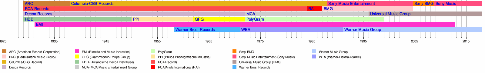 Record label - Wikipedia