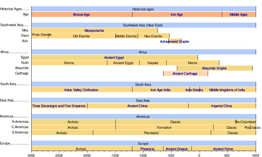 Ancient history - Wikipedia