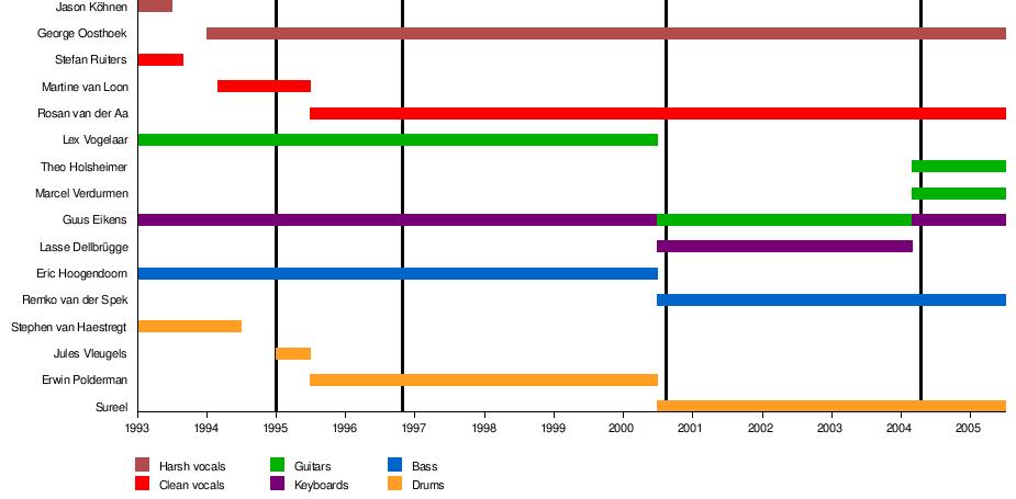 Orphanage (band) - Wikipedia