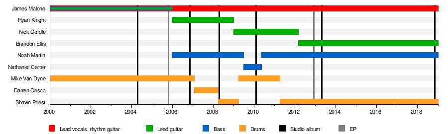 arsis thesis wiki